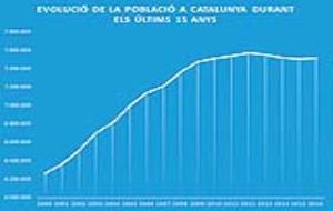 Gràfica de població a partir de les dades de l'IDESCAT