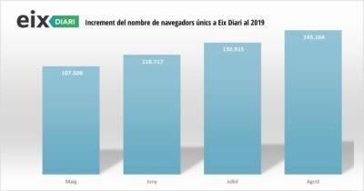 Rècord d'audiència d'EIX DIARI al mes d'agost amb més de 143.000 navegadors  únics. EIX