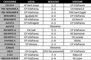 Partits del cap de setmana del 1 i 2 de febrer CP Vilafranca
