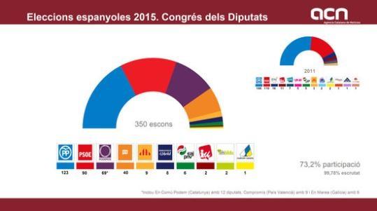 El PP guanya les eleccions amb 123 escons, 63 menys que fa quatre anys. El PSOE ha quedat segon amb 90 escons, 20 menys que el 2011, Podem tercer amb 69 escons i C's quart amb 40. Un govern en majoria sembla impossible...