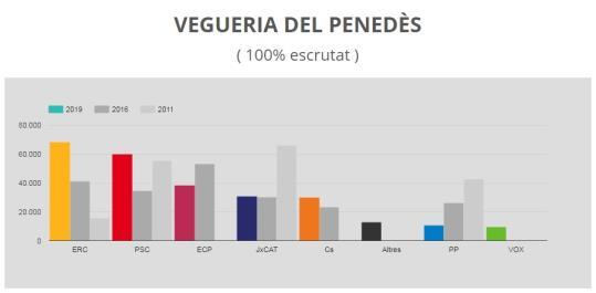 La campanya electoral del 10-N durarà només una setmana i els partits cobraran un 30% menys en subvencions